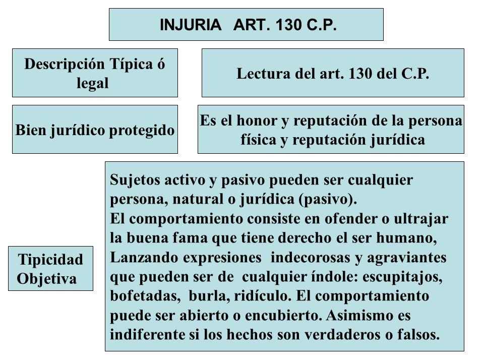 INJURIA ART. 130 C.P. Descripción Típica ó legal Lectura del art. 130 del C.P. Bien jurídico protegido Es el honor y reputación de la persona física y