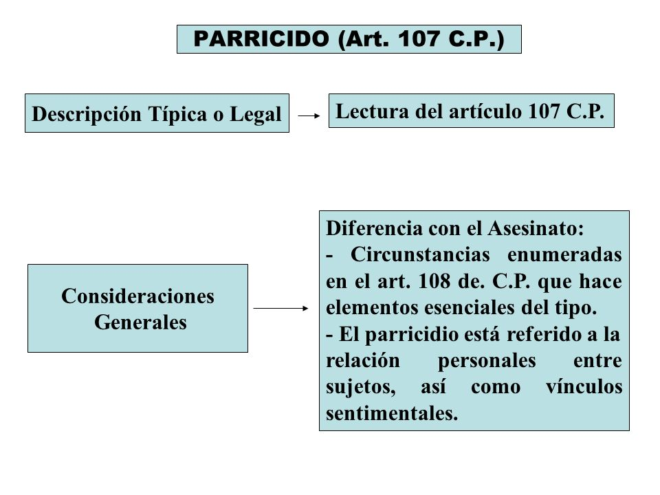 PARRICIDO (Art. 107 C.P.) Descripción Típica o Legal Lectura del artículo 107 C.P. Consideraciones Generales Diferencia con el Asesinato: - Circunstan