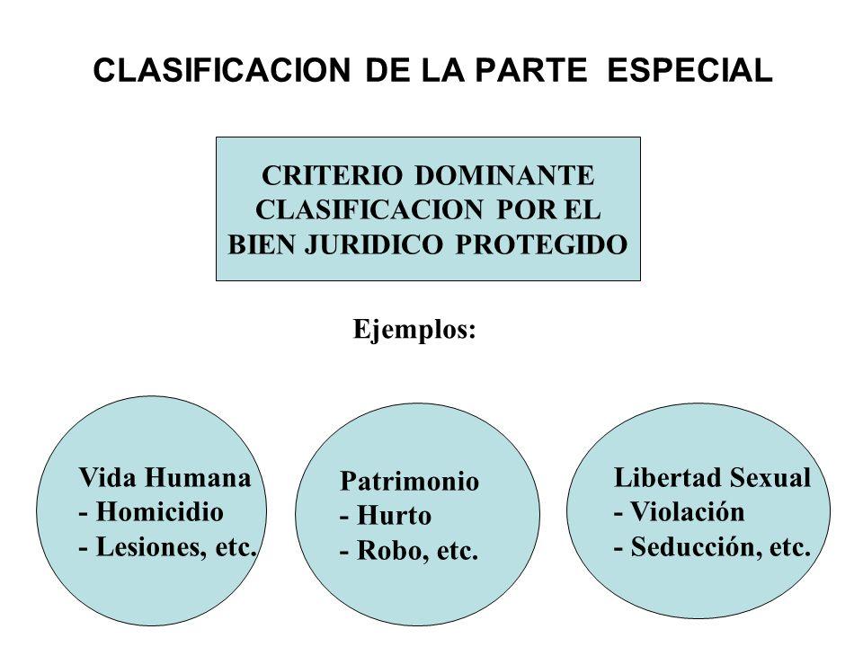 CLASIFICACION DE LA PARTE ESPECIAL CRITERIO DOMINANTE CLASIFICACION POR EL BIEN JURIDICO PROTEGIDO Vida Humana - Homicidio - Lesiones, etc. Patrimonio