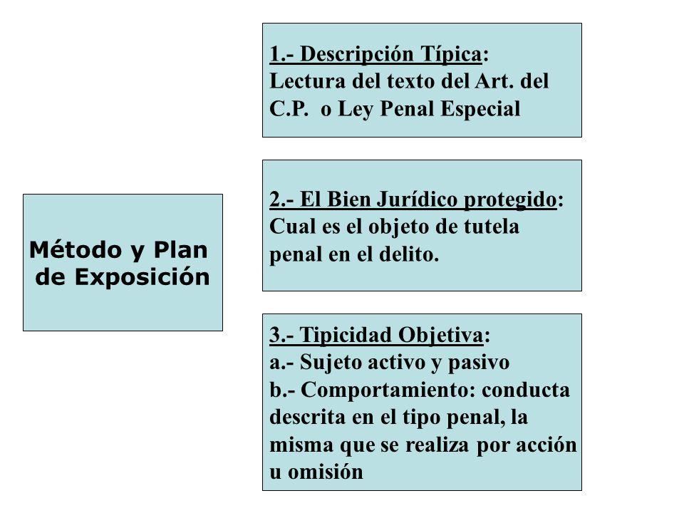 Método y Plan de Exposición 1.- Descripción Típica: Lectura del texto del Art. del C.P. o Ley Penal Especial 2.- El Bien Jurídico protegido: Cual es e