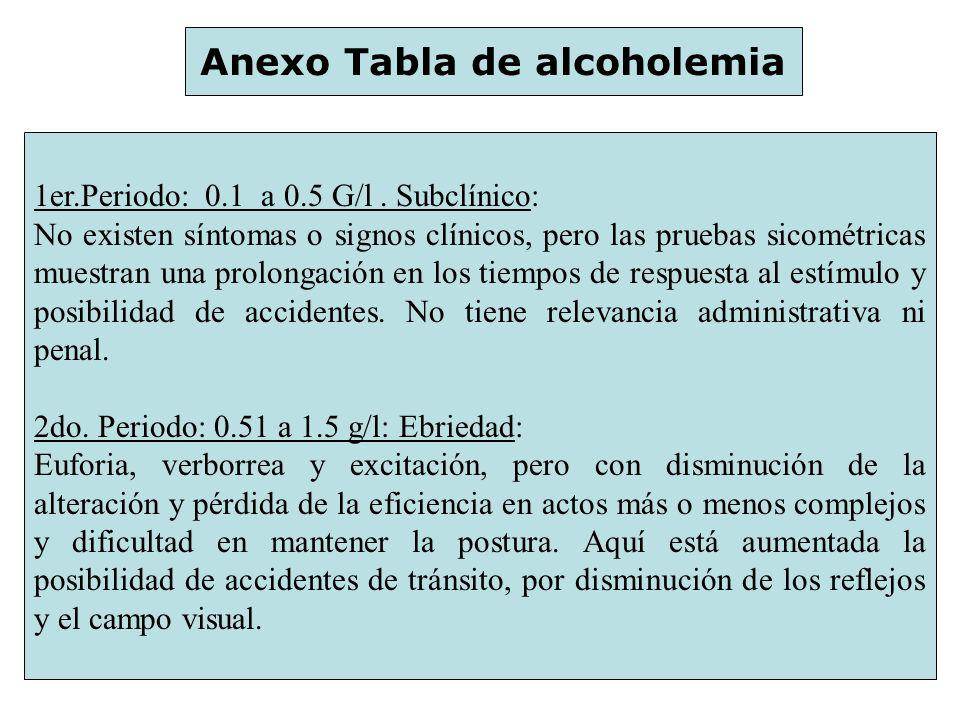 Anexo Tabla de alcoholemia 1er.Periodo: 0.1 a 0.5 G/l. Subclínico: No existen síntomas o signos clínicos, pero las pruebas sicométricas muestran una p