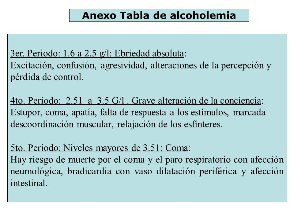 Anexo Tabla de alcoholemia 3er. Periodo: 1.6 a 2.5 g/l: Ebriedad absoluta: Excitación, confusión, agresividad, alteraciones de la percepción y pérdida