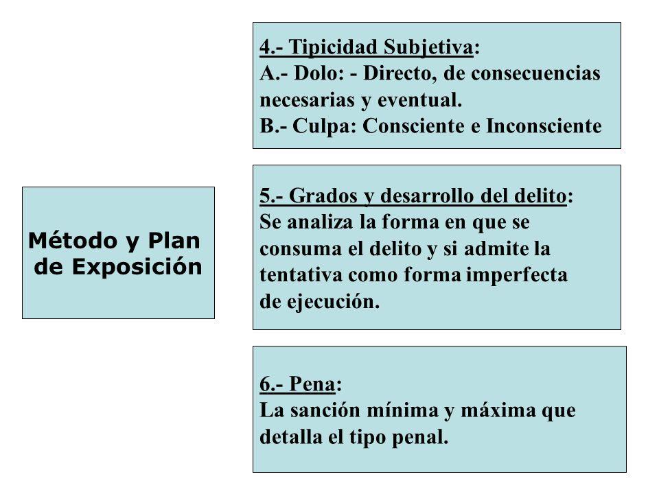 Método y Plan de Exposición 4.- Tipicidad Subjetiva: A.- Dolo: - Directo, de consecuencias necesarias y eventual. B.- Culpa: Consciente e Inconsciente