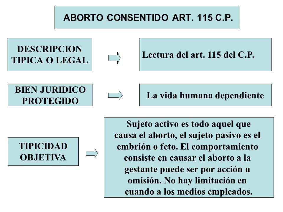 ABORTO CONSENTIDO ART. 115 C.P. DESCRIPCION TIPICA O LEGAL Lectura del art. 115 del C.P. BIEN JURIDICO PROTEGIDO La vida humana dependiente TIPICIDAD