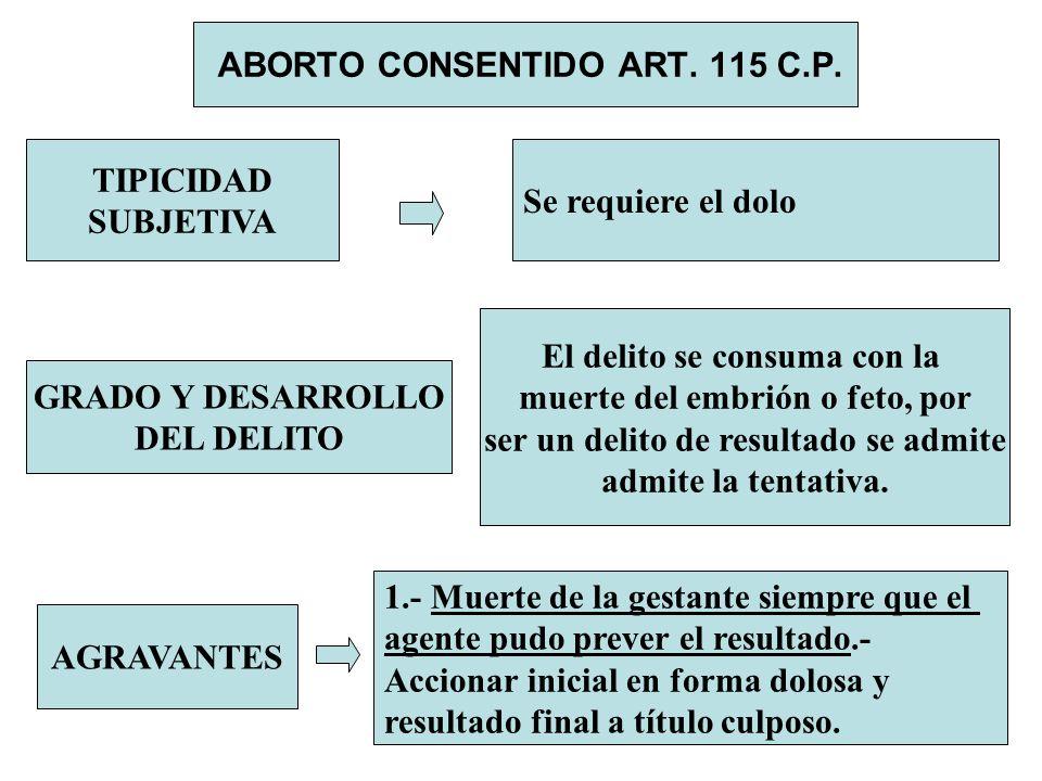 ABORTO CONSENTIDO ART. 115 C.P. TIPICIDAD SUBJETIVA Se requiere el dolo GRADO Y DESARROLLO DEL DELITO El delito se consuma con la muerte del embrión o