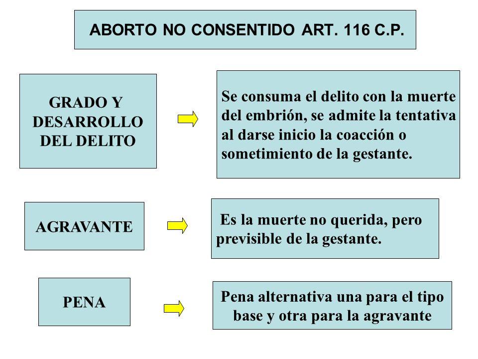 ABORTO NO CONSENTIDO ART. 116 C.P. GRADO Y DESARROLLO DEL DELITO Se consuma el delito con la muerte del embrión, se admite la tentativa al darse inici