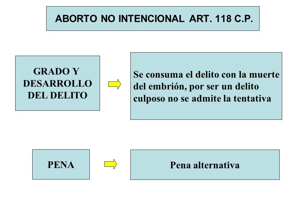 ABORTO NO INTENCIONAL ART. 118 C.P. GRADO Y DESARROLLO DEL DELITO Se consuma el delito con la muerte del embrión, por ser un delito culposo no se admi