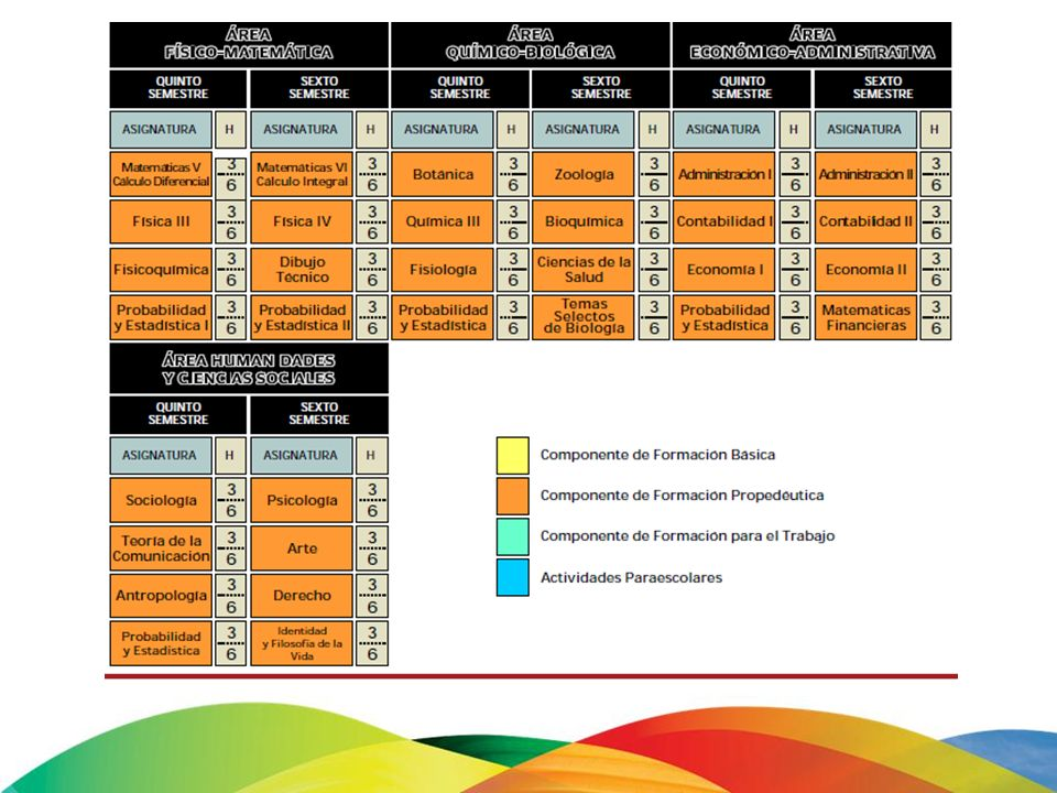 RIEMS Mapa Curricular Componente de Form. Básico Campo Disciplinar Historia de México