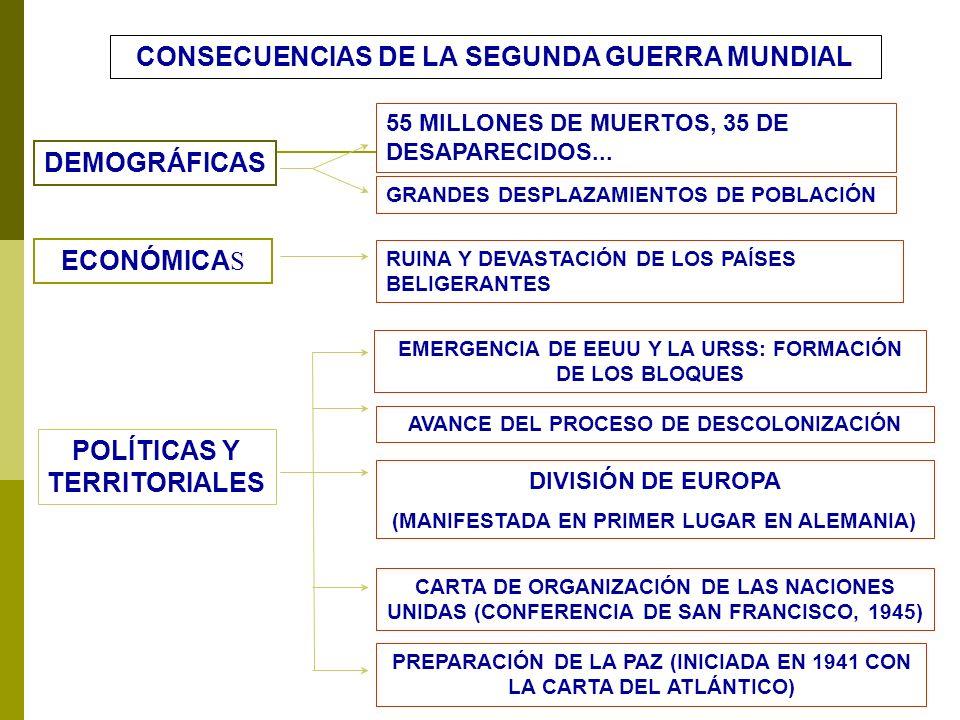 CONSECUENCIAS DE LA SEGUNDA GUERRA MUNDIAL POLÍTICAS Y TERRITORIALES ECONÓMICA S DEMOGRÁFICAS DIVISIÓN DE EUROPA (MANIFESTADA EN PRIMER LUGAR EN ALEMA