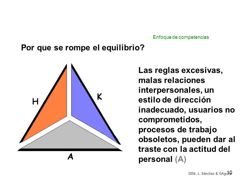 9 COMPETENCIA = CONOCIMIENTO K + HABILIDAD H + ACTITUD A Se representa con un triángulo equilátero por tener sus tres lados iguales, es decir, los tre