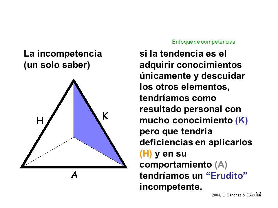 11 Por que se rompe el equilibrio? los constantes cambios derivados del avance tecnológico en la disciplina (K) la necesidad de adoptar nuevas herrami