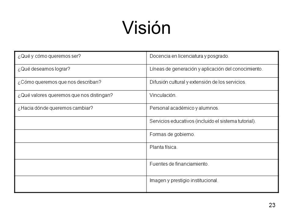 22 1. Visión Discusión-reflexión La visión es una declaración intencional de la imagen que una institución tiene de sí misma en un futuro determinado