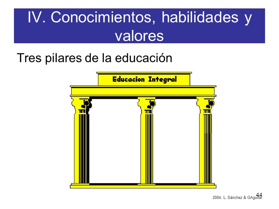 43 Construcción de competencias Objetivo: Para elegir el núcleo de competencias genéricas que se requiere construir en su institución, es necesario in