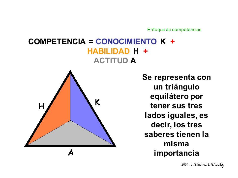 8 Competencia es la capacidad para actuar con eficiencia, eficacia y satisfacción sobre algún aspecto de la realidad personal, social, natural, o simb