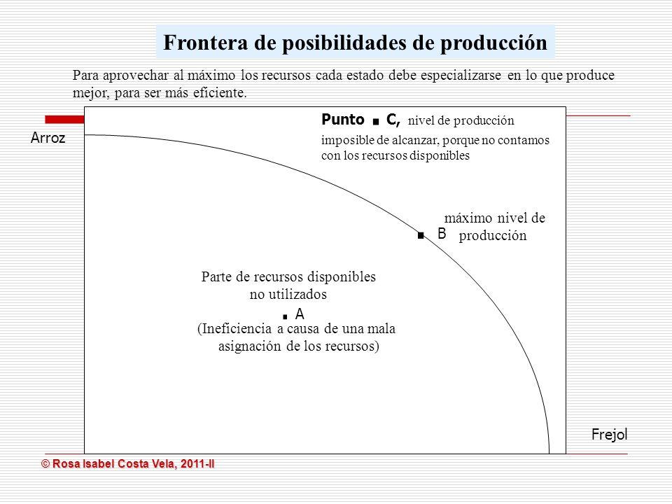 © Rosa Isabel Costa Vela, 2011-II © Rosa Isabel Costa Vela, 2011-II. B Arroz Frejol. A. A Frontera de posibilidades de producción máximo nivel de prod