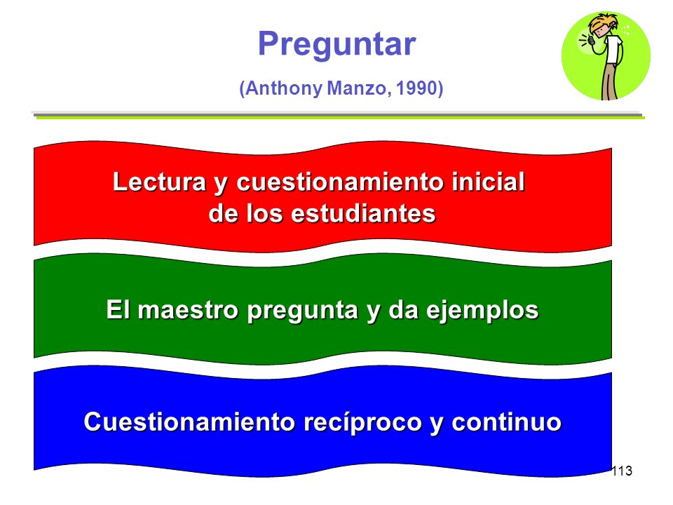 113 Preguntar (Anthony Manzo, 1990) Lectura y cuestionamiento inicial de los estudiantes El maestro pregunta y da ejemplos Cuestionamiento recíproco y