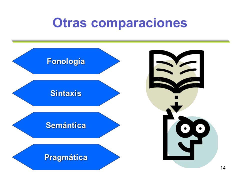 14 Otras comparaciones Fonología Sintaxis Semántica Pragmática