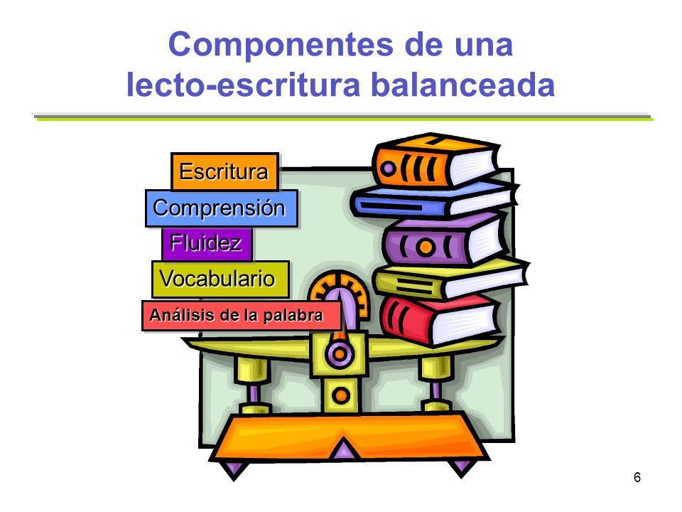 6 Análisis de la palabra VocabularioVocabulario FluidezFluidez ComprensiónComprensión EscrituraEscritura Componentes de una lecto-escritura balanceada