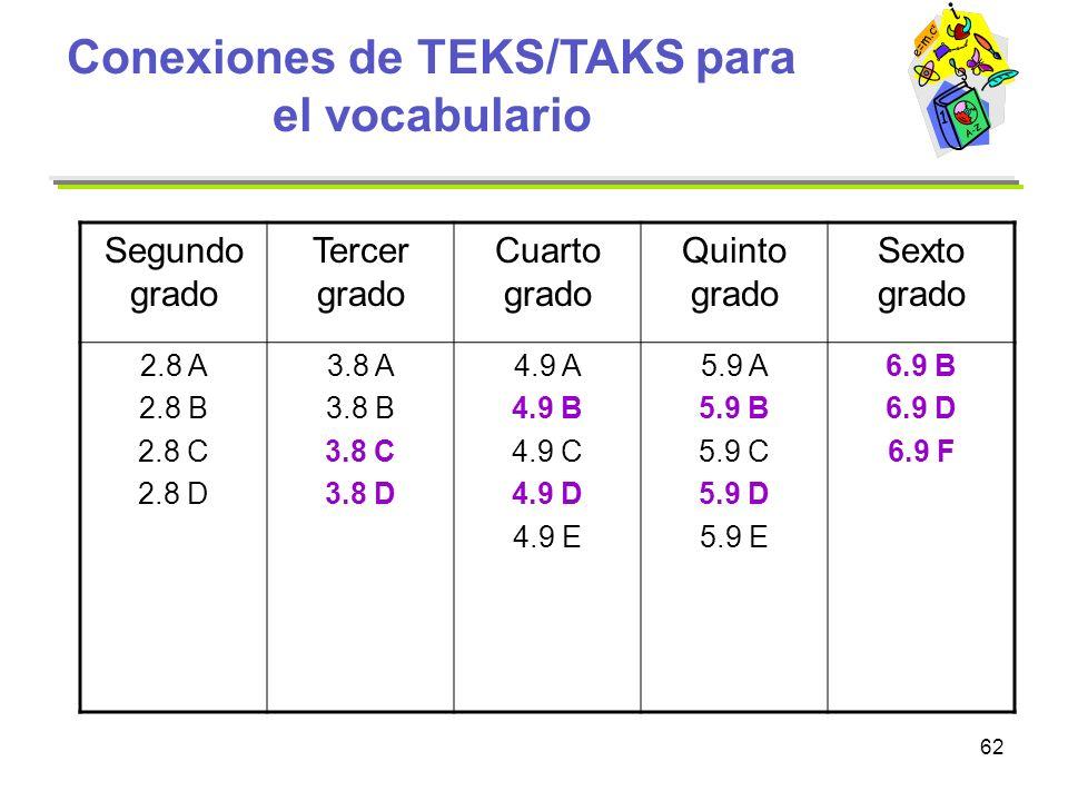 62 Conexiones de TEKS/TAKS para el vocabulario Segundo grado Tercer grado Cuarto grado Quinto grado Sexto grado 2.8 A 2.8 B 2.8 C 2.8 D 3.8 A 3.8 B 3.