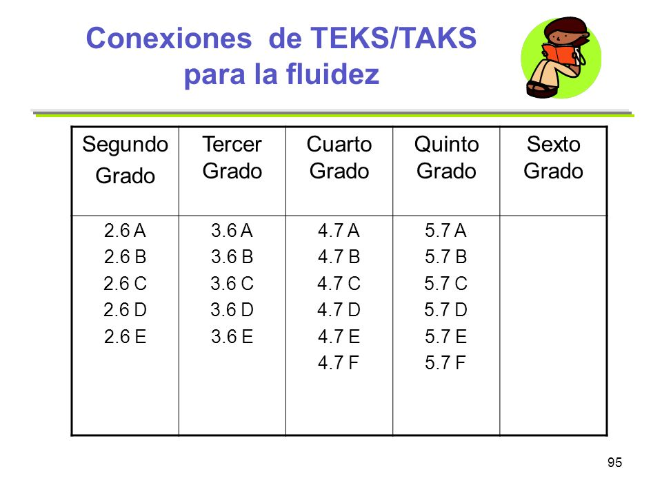95 Conexiones de TEKS/TAKS para la fluidez Segundo Grado Tercer Grado Cuarto Grado Quinto Grado Sexto Grado 2.6 A 2.6 B 2.6 C 2.6 D 2.6 E 3.6 A 3.6 B