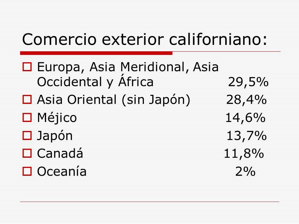 Comercio exterior californiano: Europa, Asia Meridional, Asia Occidental y África 29,5% Asia Oriental (sin Japón) 28,4% Méjico 14,6% Japón 13,7% Canad