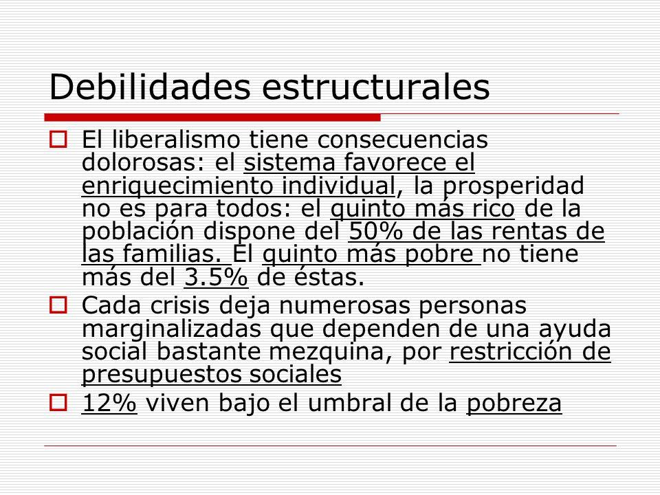 Debilidades estructurales El liberalismo tiene consecuencias dolorosas: el sistema favorece el enriquecimiento individual, la prosperidad no es para t