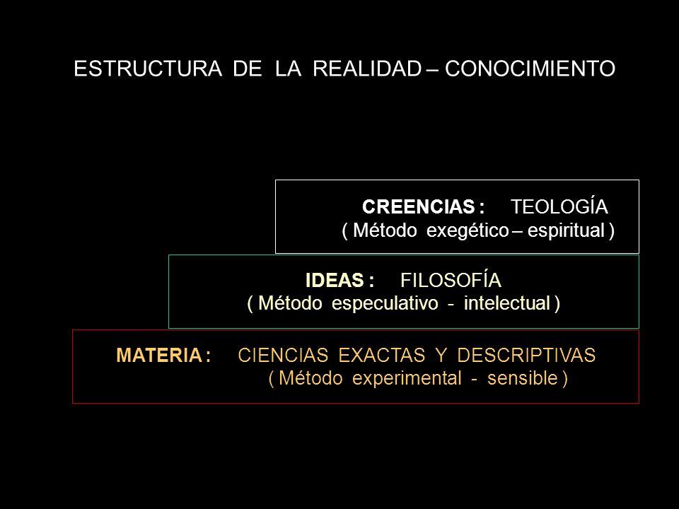ESTRUCTURA DE LA REALIDAD – CONOCIMIENTO CREENCIAS : TEOLOGÍA ( Método exegético – espiritual ) IDEAS : FILOSOFÍA ( Método especulativo - intelectual