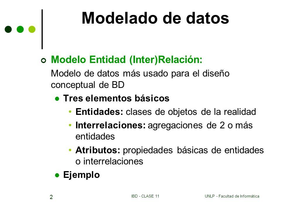 UNLP - Facultad de InformáticaIBD - CLASE 11 2 Modelado de datos Modelo Entidad (Inter)Relación: Modelo de datos más usado para el diseño conceptual d