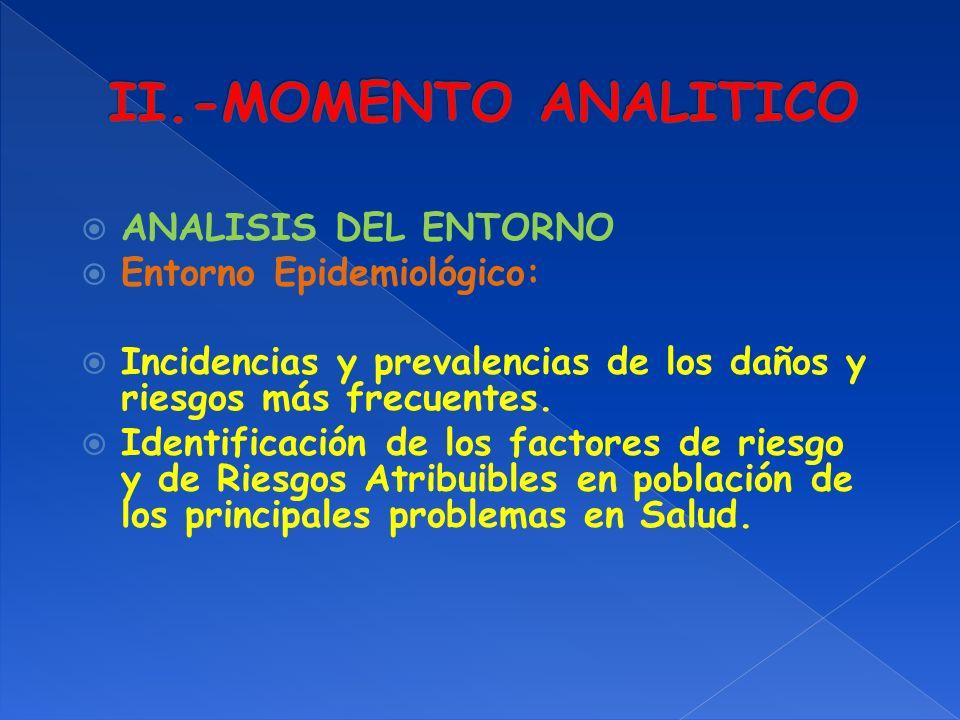 ANALISIS DEL ENTORNO Entorno Organizacional Inmediato Clientes (Actuales y Potenciales) Competidores (Actuales y Potenciales) Aliados (Actuales y Potenciales) Proveedores (Actuales y Potenciales) Productos (o Servicios Sustitutos)