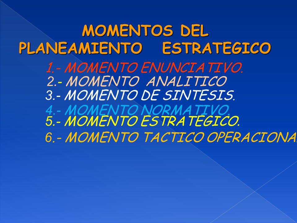 MOMENTOS DEL PLANEAMIENTO ESTRATEGICO 1.- MOMENTO ENUNCIATIVO. 2.- MOMENTO ANALITICO 3.- MOMENTO DE SINTESIS. 4.- MOMENTO NORMATIVO. 5.- MOMENTO ESTRA