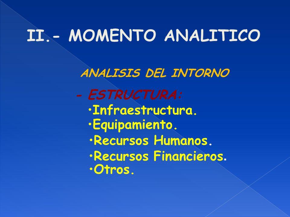 II.- MOMENTO ANALITICO Infraestructura. ANALISIS DEL INTORNO - ESTRUCTURA: Equipamiento. Recursos Humanos. Recursos Financieros. Otros.