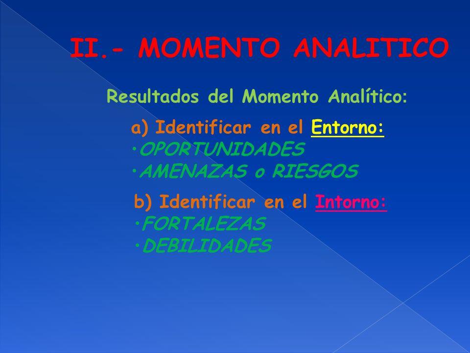 II.- MOMENTO ANALITICO a) Identificar en el Entorno: OPORTUNIDADES AMENAZAS o RIESGOS b) Identificar en el Intorno: FORTALEZAS DEBILIDADES Resultados
