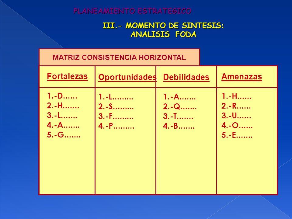 PLANEAMIENTO ESTRATEGICO III.- MOMENTO DE SINTESIS: ANALISIS FODA Fortalezas 1.-D...... 2.-H....... 3.-L....... 4.-A....... 5.-G....... Oportunidades