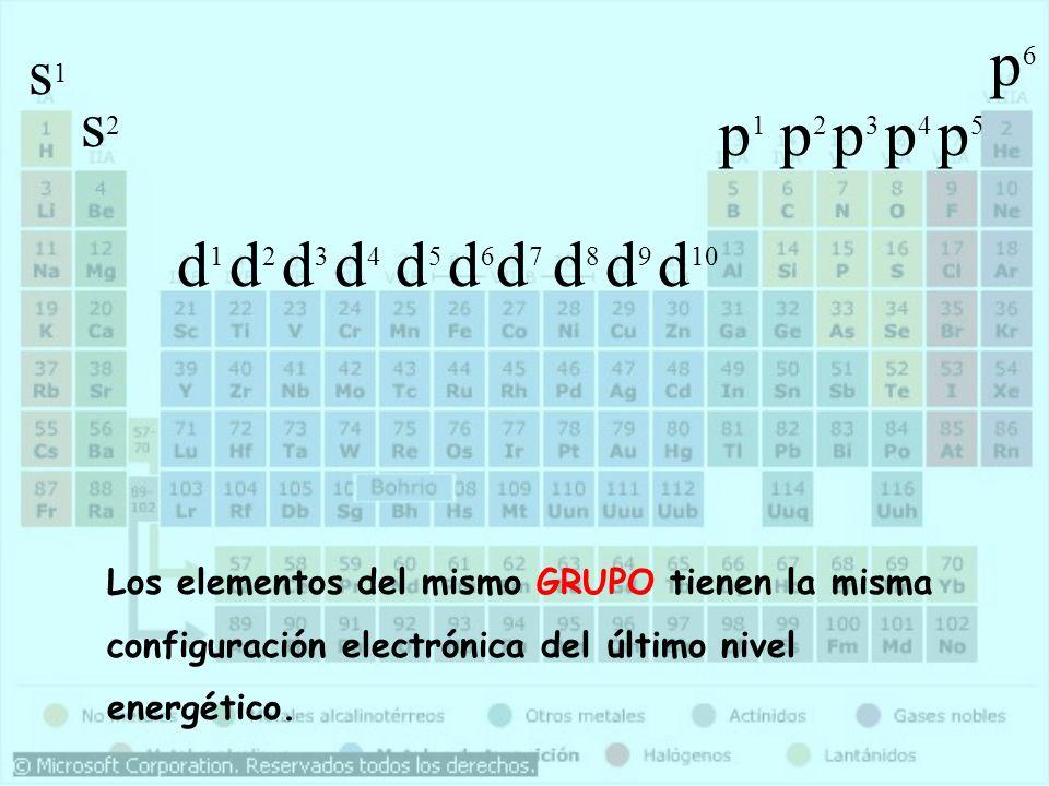s1s1 s2s2 d1d1 d2d2 d3d3 d4d4 d5d5 d6d6 d7d7 d8d8 d9d9 d 10 p1p1 p2p2 p3p3 p4p4 p5p5 p6p6 Los elementos del mismo GRUPO tienen la misma configuración