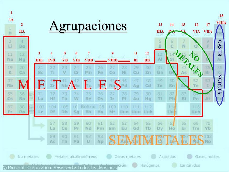 1IA 2IIA 3IIIB5VB6VIB7VIIB9VIIIB11IB12IIB 18VIIIA 17VIIA16VIA15VA14IVA13IIIA 4IVB M E T A L E S NO METALES GASES NOBLES SEMIMETALES Agrupaciones