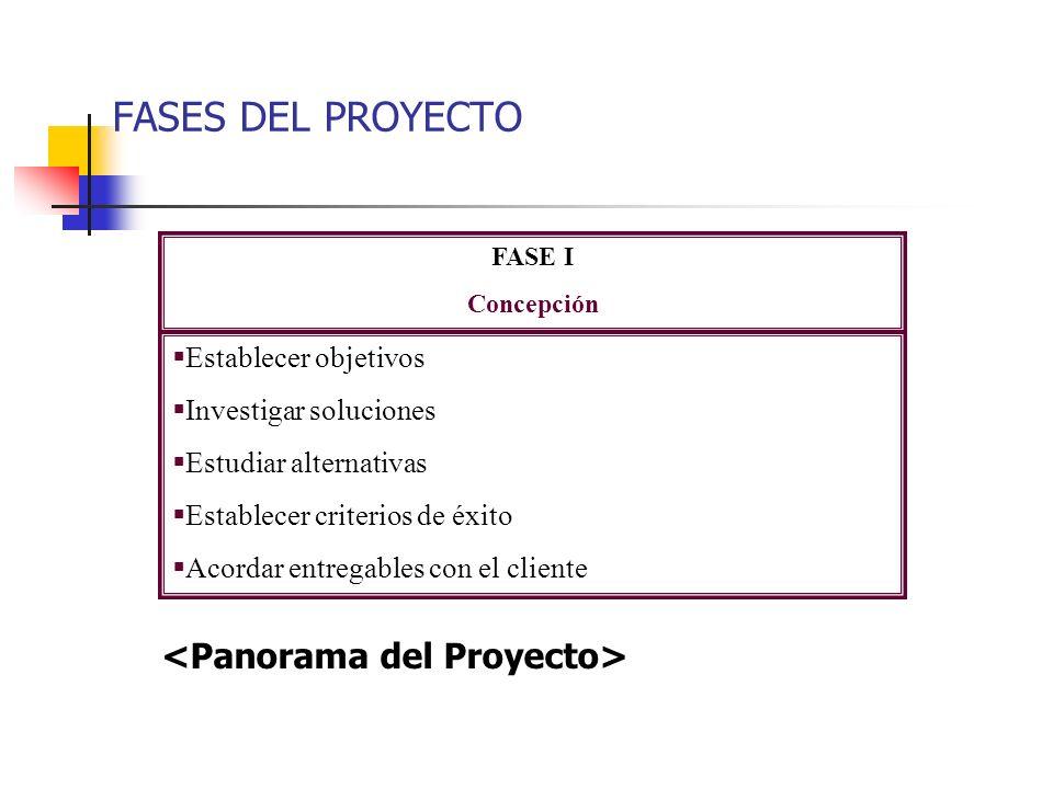 Panorama del Proyecto CICLO DE VIDA DE PROYECTOS DE SW Uso de Recursos / Costos Concepción Planeación Implementación Cierre Tiempo Planeación y Organi
