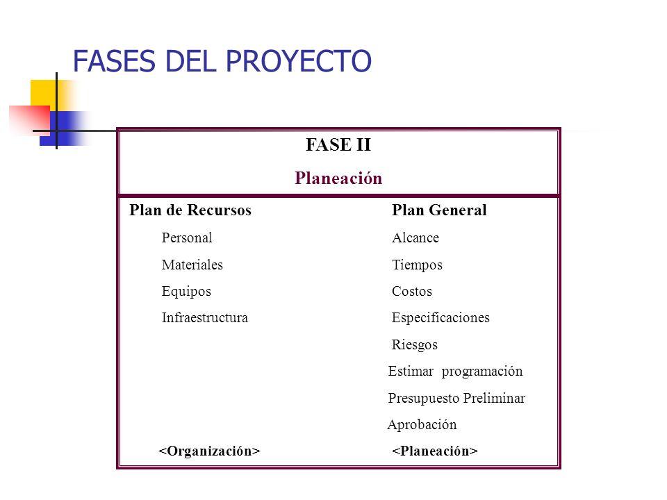 Establecer objetivos Investigar soluciones Estudiar alternativas Establecer criterios de éxito Acordar entregables con el cliente FASE I Concepción FA