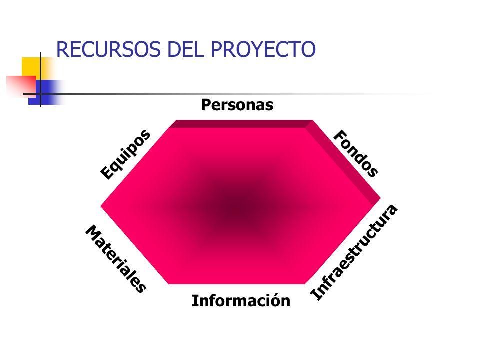 Evaluación Final Negociar liberación con el cliente Reducción progresiva de colaboradores del proyecto Lecciones aprendidas para futuros proyectos FAS