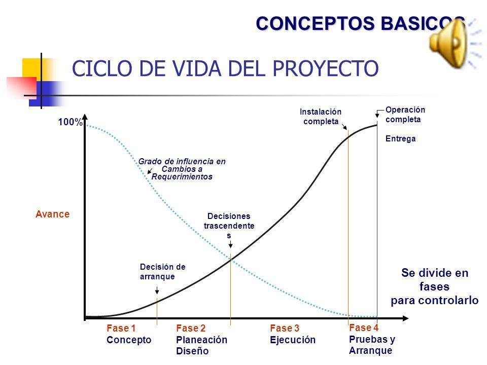 RECURSOS DEL PROYECTO Personas Información Equipos Materiales Fondos Infraestructura