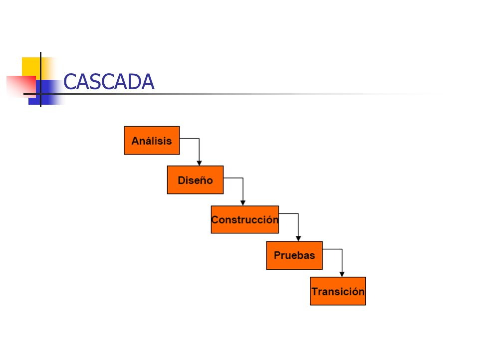 MODELOS DE DESARROLLO CASCADA Una entrega Final ESPIRAL Entregas parciales y progresivas (las entregas parciales pueden ser administradas como una fas
