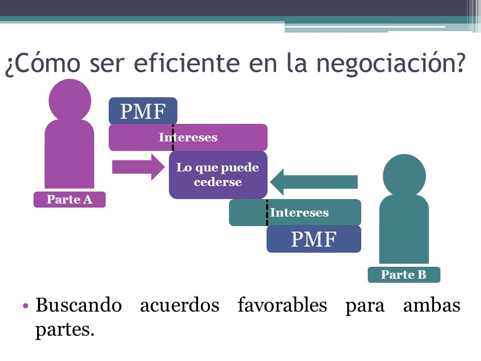 ¿Cómo ser eficiente en la negociación? Lo que puede cederse Parte BParte A PMF Intereses PMF Buscando acuerdos favorables para ambas partes.