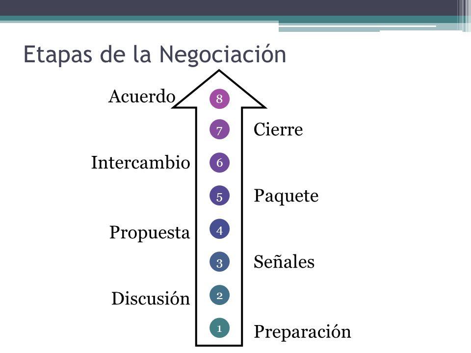 Etapas de la Negociación 1 2 3 4 5 6 7 8 Preparación Señales Paquete Cierre Discusión Propuesta Intercambio Acuerdo