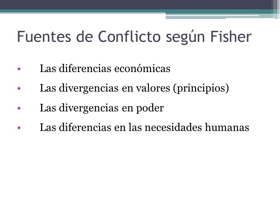 Fuentes de Conflicto según Fisher Las diferencias económicas Las divergencias en valores (principios) Las divergencias en poder Las diferencias en las