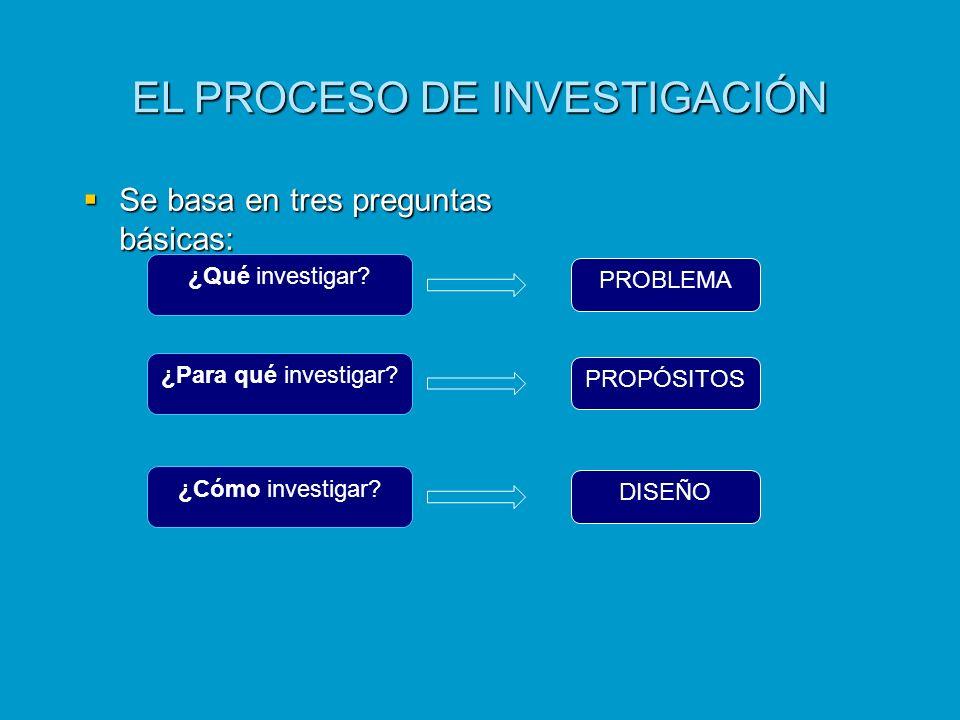 EL PROCESO DE INVESTIGACIÓN Se basa en tres preguntas básicas: Se basa en tres preguntas básicas: ¿Qué investigar? ¿Para qué investigar? ¿Cómo investi