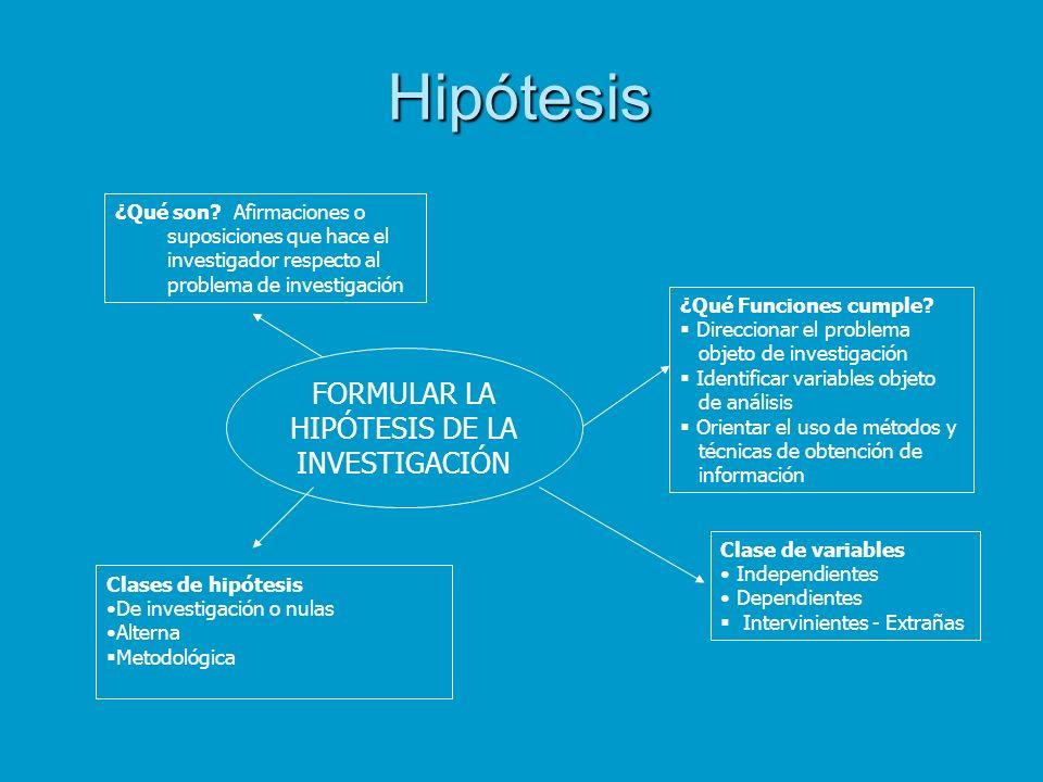 Hipótesis FORMULAR LA HIPÓTESIS DE LA INVESTIGACIÓN ¿Qué son? Afirmaciones o suposiciones que hace el investigador respecto al problema de investigaci