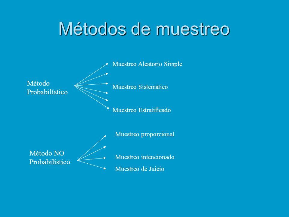 Métodos de muestreo Método Probabilístico Muestreo Aleatorio Simple Muestreo Sistemático Muestreo Estratificado Método NO Probabilístico Muestreo prop