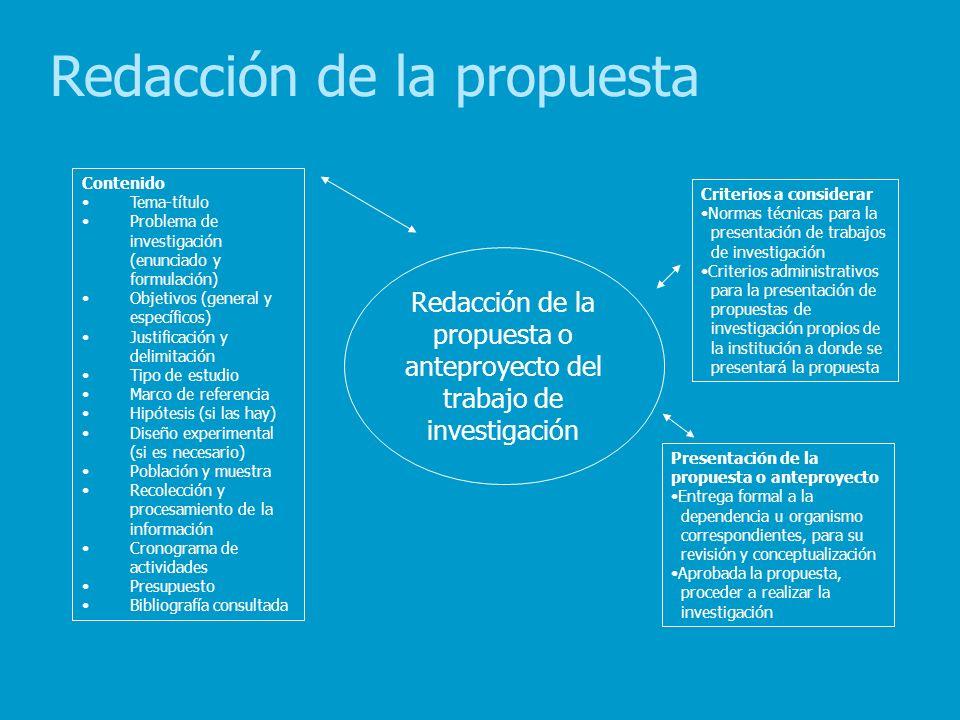 Redacción de la propuesta o anteproyecto del trabajo de investigación Contenido Tema-título Problema de investigación (enunciado y formulación) Objeti