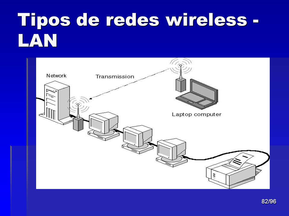 82/96 Tipos de redes wireless - LAN