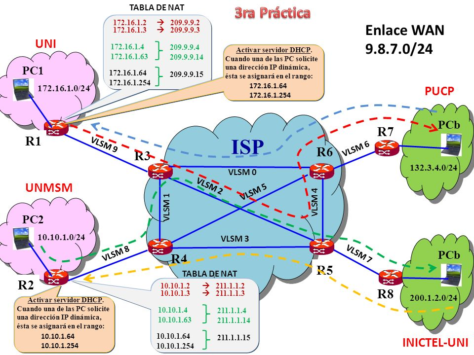 La tablas de enrutamiento estático deben permitir que los datos sigan las trayectorias indicadas (de color rojo, celeste, naranja y verde), para los datos que salen desde las redes LAN UNI, UNMSM, PUCP e INICTEL-UNI.