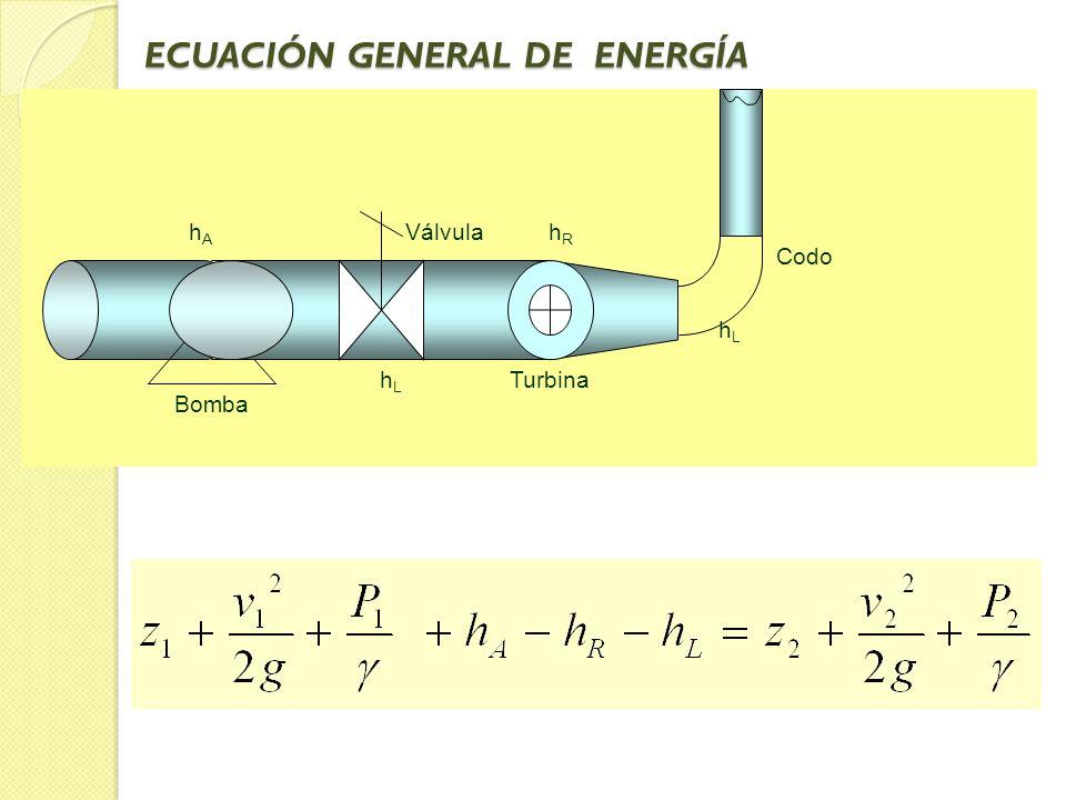 ECUACIÓN GENERAL DE ENERGÍA hAhA hLhL hRhR hLhL Bomba Válvula Turbina Codo